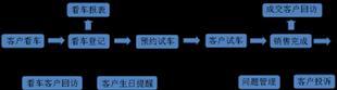 百盛摩托車銷售管理系統